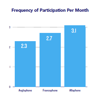 Frequency of participation per month