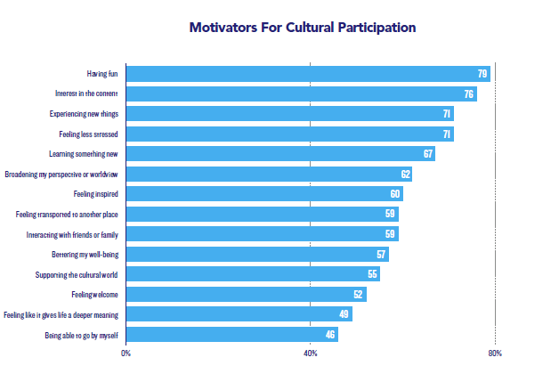 Motivators for cultural participation